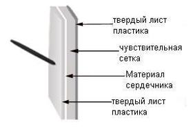 Электромагнитные интерактивные доски