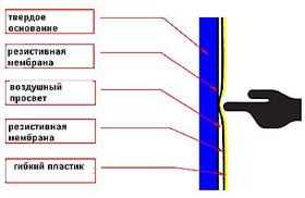 Резистивные (сенсорные) интерактивные доски
