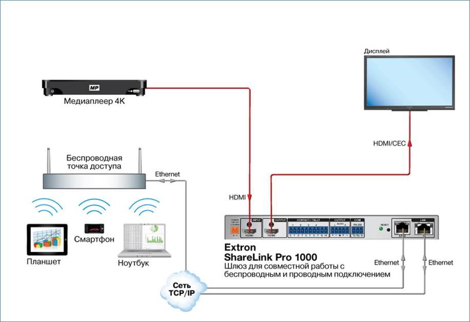 Шлюз Extron ShareLink™ Pro 1000 – совместная работа в 4K — AUVIX
